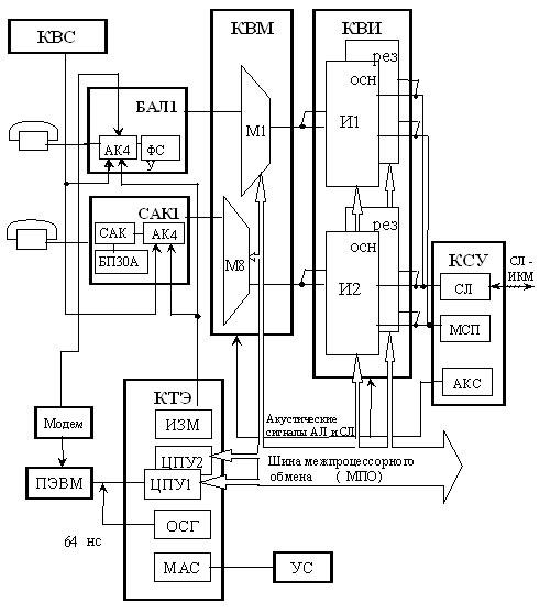 Функциональная схема АТСЭ Ф