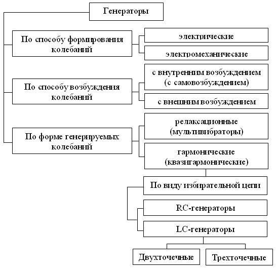 Рисунок 2 - Классификация генераторов.