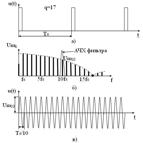 Рисунок 29 - Умножение частоты