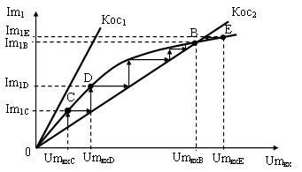 Рисунок 9 - Определение стационарной амплитуды колебаний в мягком режиме