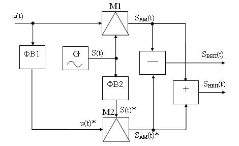 схема модулятора ОМ