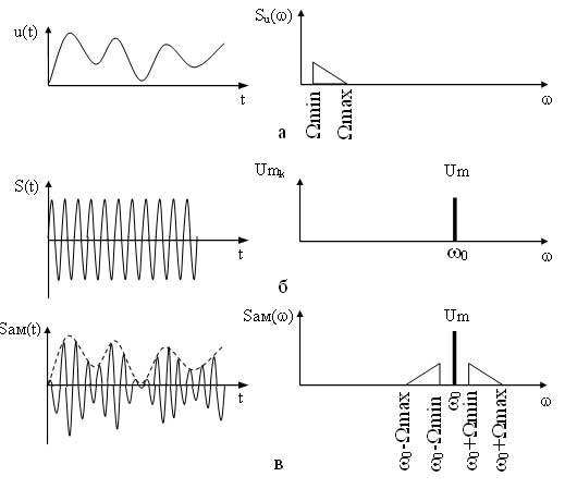 сигнала диаграмма чм