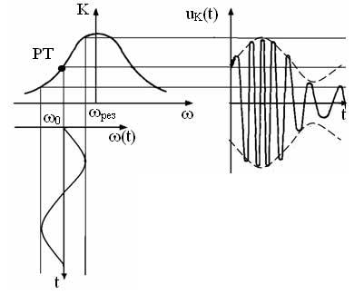 частотного детектора